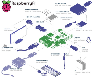 Hardworking.com Raspberry.Pi2 - Robot Project
