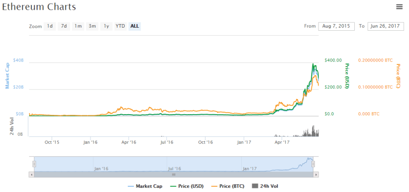 QUE com Block Media #3 Ethereum dipped to $284 75, Litecoin