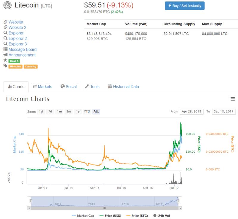 QUE.com.20190913.CoinMarketCap.Litecoin.59.51