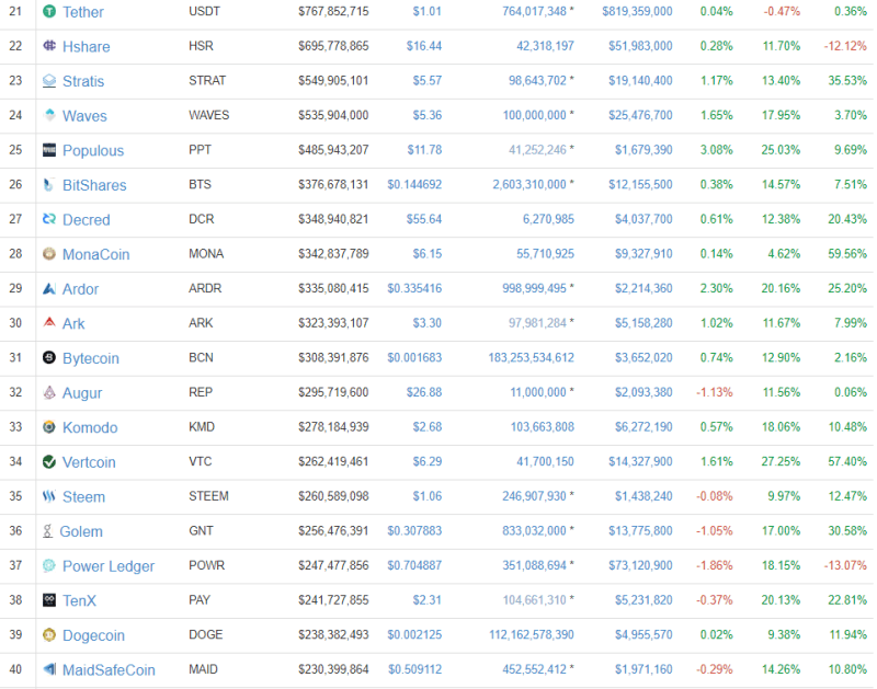 QUE.com.Top21to40.CryptoCurrency.asofDec012017