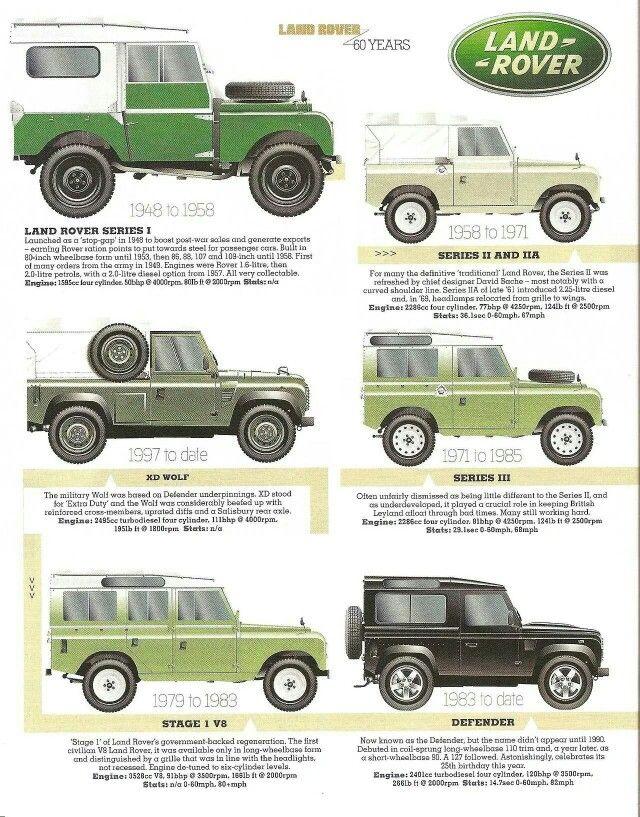 Land Rover Serie 3 Restauration : rover, serie, restauration, Rover, Série, [Nature, Québec]