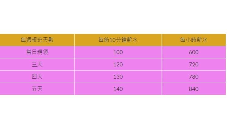 M男模會館薪資表