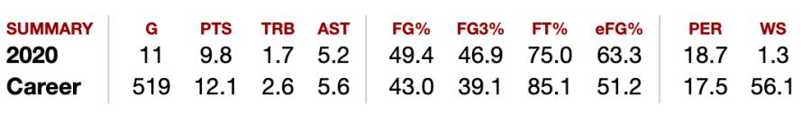 Sue Bird's stats for WNBA