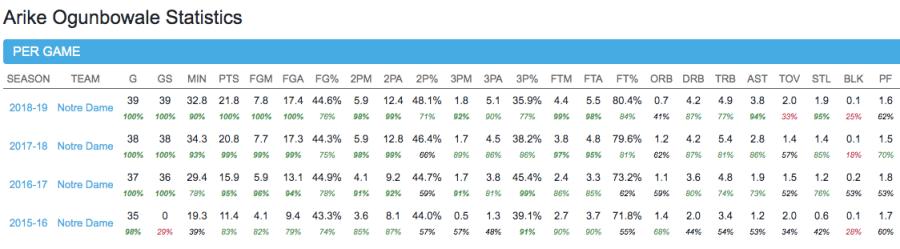 Arike Ogunbowale College Stats (Percentile Rankings in Green), Courtesy of Her Hoop Stats