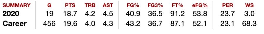 WNBA top scorer Diana Taurasi's stats
