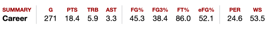 Maya Moore is a leading WNBA scorer and her stats show it