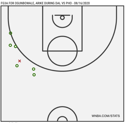 Three point attempts for Arike Ogunbowale during Dallas vs. Phoenix