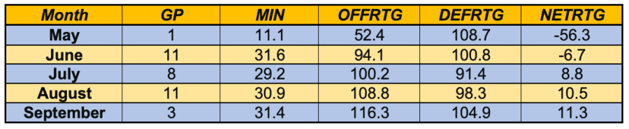 Diamond DeShields 2019 Ratings, Courtesy of WNBA Advanced Stats