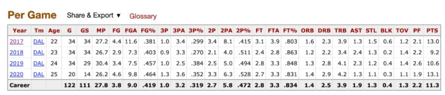 Allisha Gray's per game stats