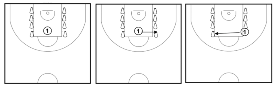 Footwork drills for guards