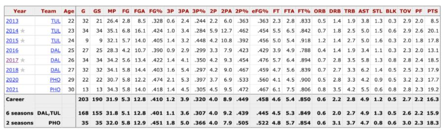 Skylar Diggins-Smith's WNBA stats