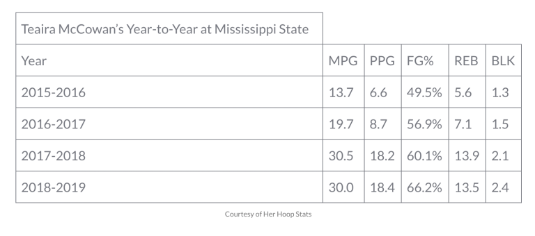Teaira McCowan's year to year stats at Mississippi State