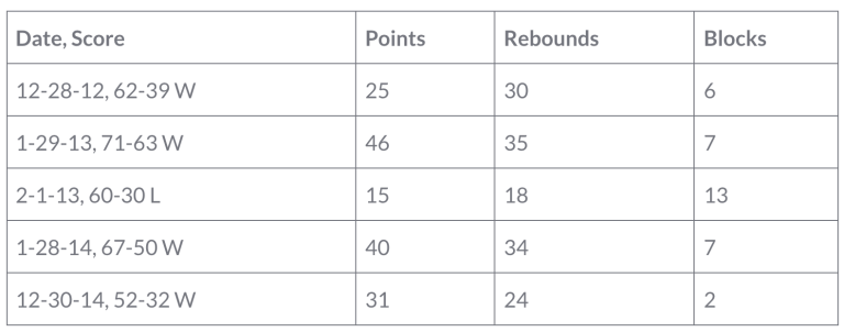 Teaira McCowan's high school basketball stats