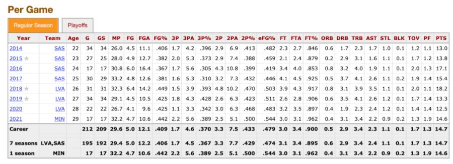 Kayla McBride's WNBA stats