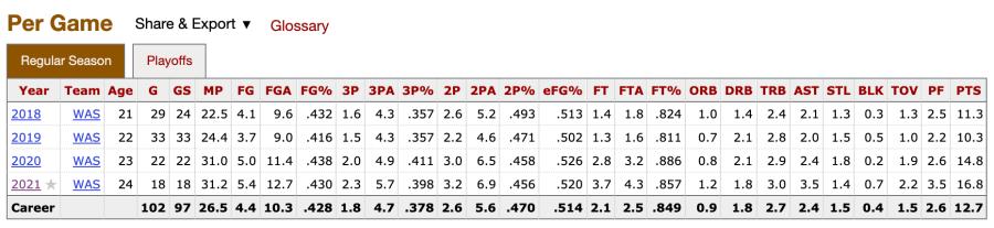 Ariel Atkins WNBA stats