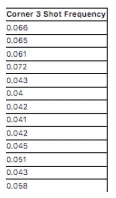 3 point corner shot frequency WNBA