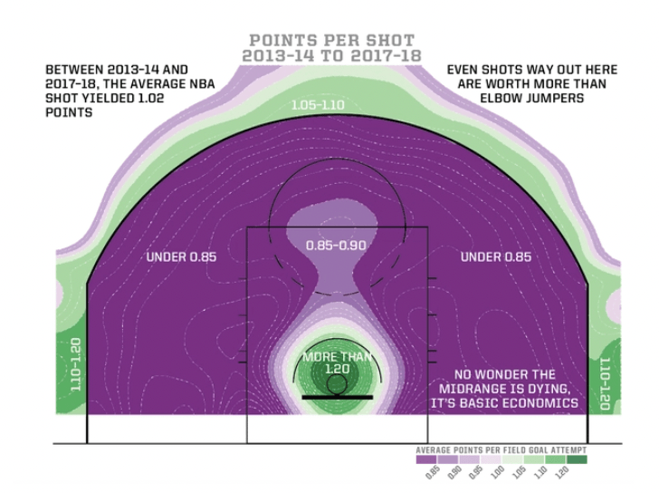 Points per shot chart when shooting in the NBA and WNBA