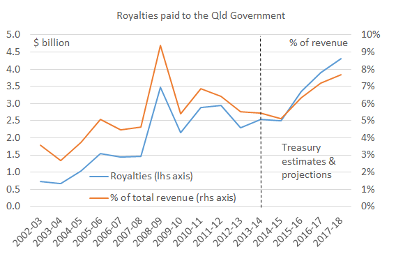 Qld Government increasingly dependent on volatile