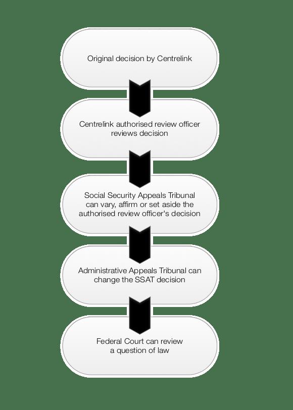 Appealing a Centrelink Decision