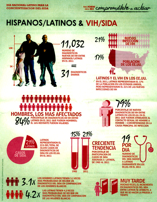SIDA latinos