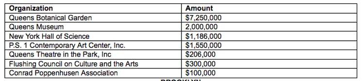 NYC Council money for cultural organizations Queens