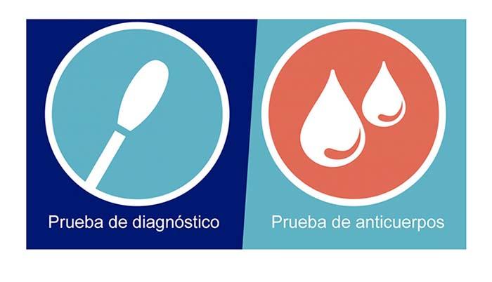 Hágase la prueba del Coronavirus