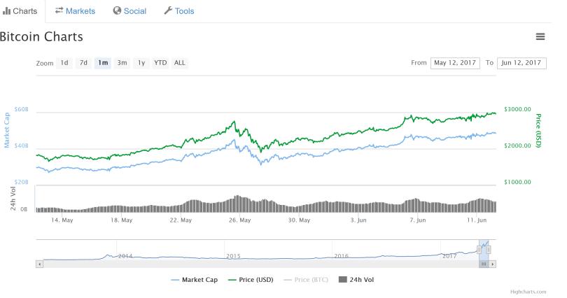 Bitcoin $3000 Price Record High