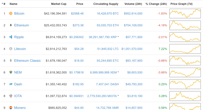 Litecoin price is Rising compared to the top cryptocurrencies