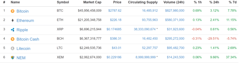 Coinmarketcap.com BitcoinCash and Bitcoin Market Capitalization
