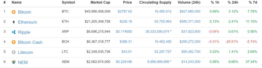Coinmarketcap.com BitcoinCash and Bitcoin Market Capitalization