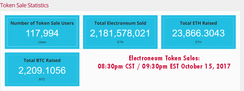 Electroneum Token Sales To Date 15October2017