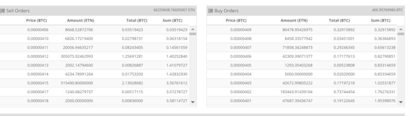 Cryptopia Electroneum ETN Buy Orders