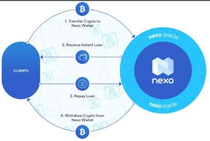 Nexo Review - Loan Process and Business Model