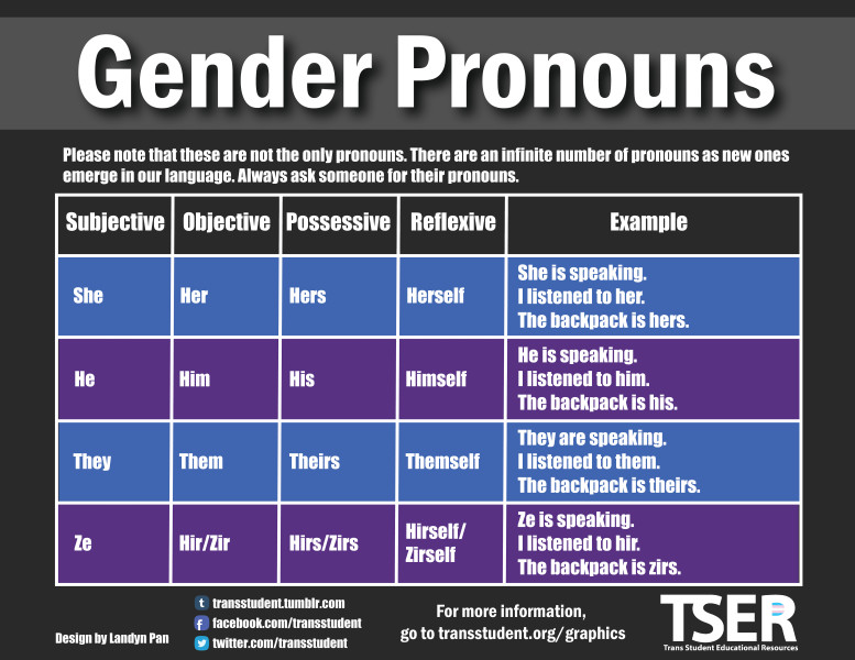 A word about pronouns and gender non binary  QUEERENBY