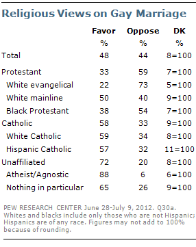 Religious Views On Same-Sex Marriage Have Radically Changed