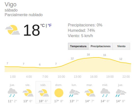 Previsión del tiempo para el sábado 18 de febrero de 2016 en Vigo.