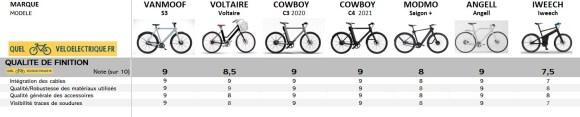 2021 comparatif vélo électrique connecté - 10. qualité de finition