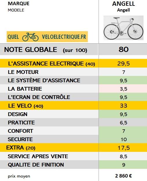 2021 vélo Angell note globale - quelveloelectrique.fr