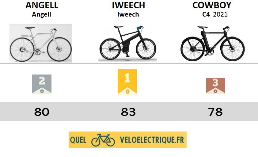 Comparatif Smartbike vélos connectés PODIUM 2021 intro