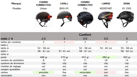 casques connectés pour vélo- comparatif sur le critère du confort