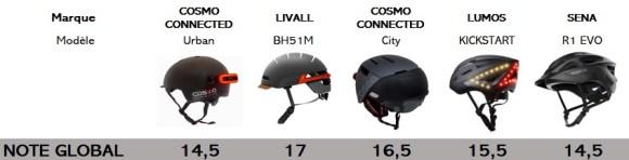 casques connectés pour vélo : notes globales du comparatif 2020