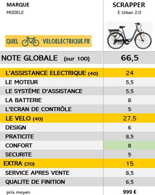 2021 vélo Scrapper E Urban 2.0 note globale quelveloelectrique.fr