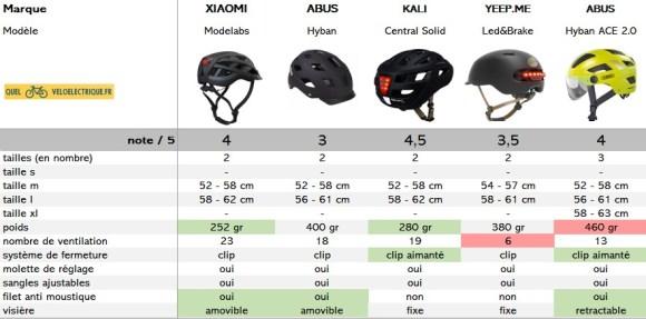comparatif casque vélo lumière LED note confort