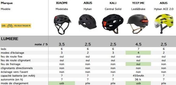 comparatif casque vélo LED note lumière