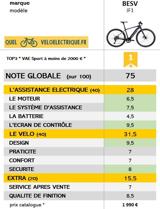 BESV vélo électrique JF1 sportif NOTE GLOBALE