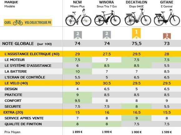 VAE Comparatif vélo électrique 2000 euros PODIUM