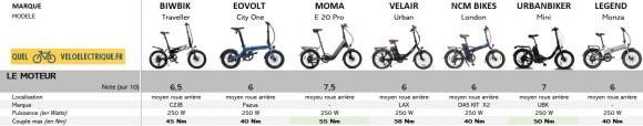 1 Comparatif 2021 vélo électrique pliable - 1500€ 1. L e Moteur