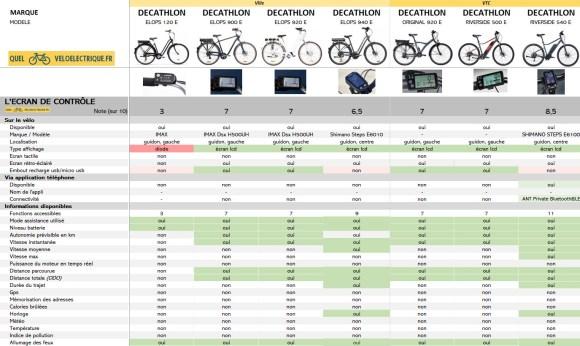 2021 Comparatif vélo électrique Ville et VTC DECATHLON 4. Ecran de Contrôle