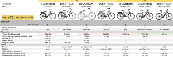 2021 Comparatif vélo électrique Ville et VTC DECATHLON 5. Design