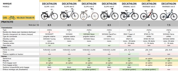 2021 Comparatif vélo électrique Ville et VTC DECATHLON 6. Praticité